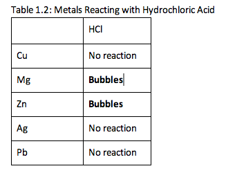a single replacement experiment on magnesium reaction with hydrochloric acid Iron-copper single replacement reaction cape chemistry unit 1 titration calculations  rate of reaction of magnesium with hydrochloric acid (2011, december 22) nuffield  documents similar to magnesium and hydrochloric acid reaction lab coagulation and flocculation uploaded by aquibzafar.